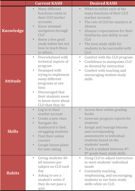 knowledge skills and attitudes competency